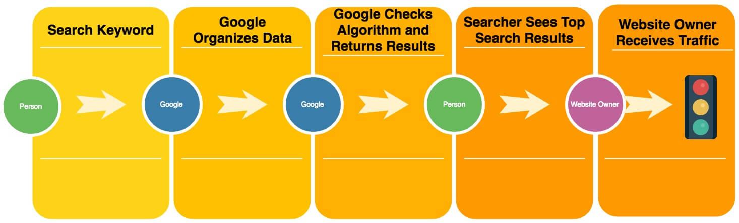 Google Search Process Back End