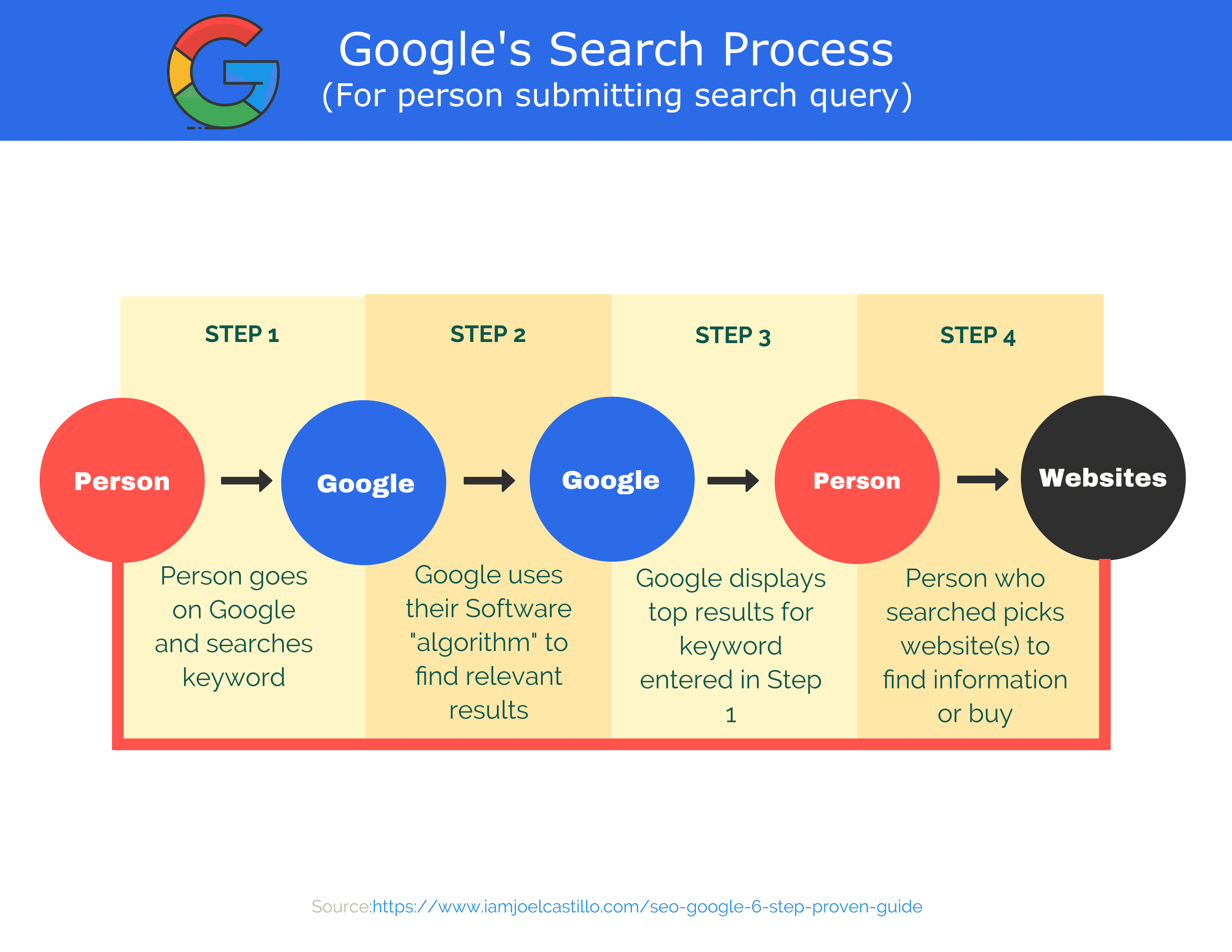 Google Search Process Front End