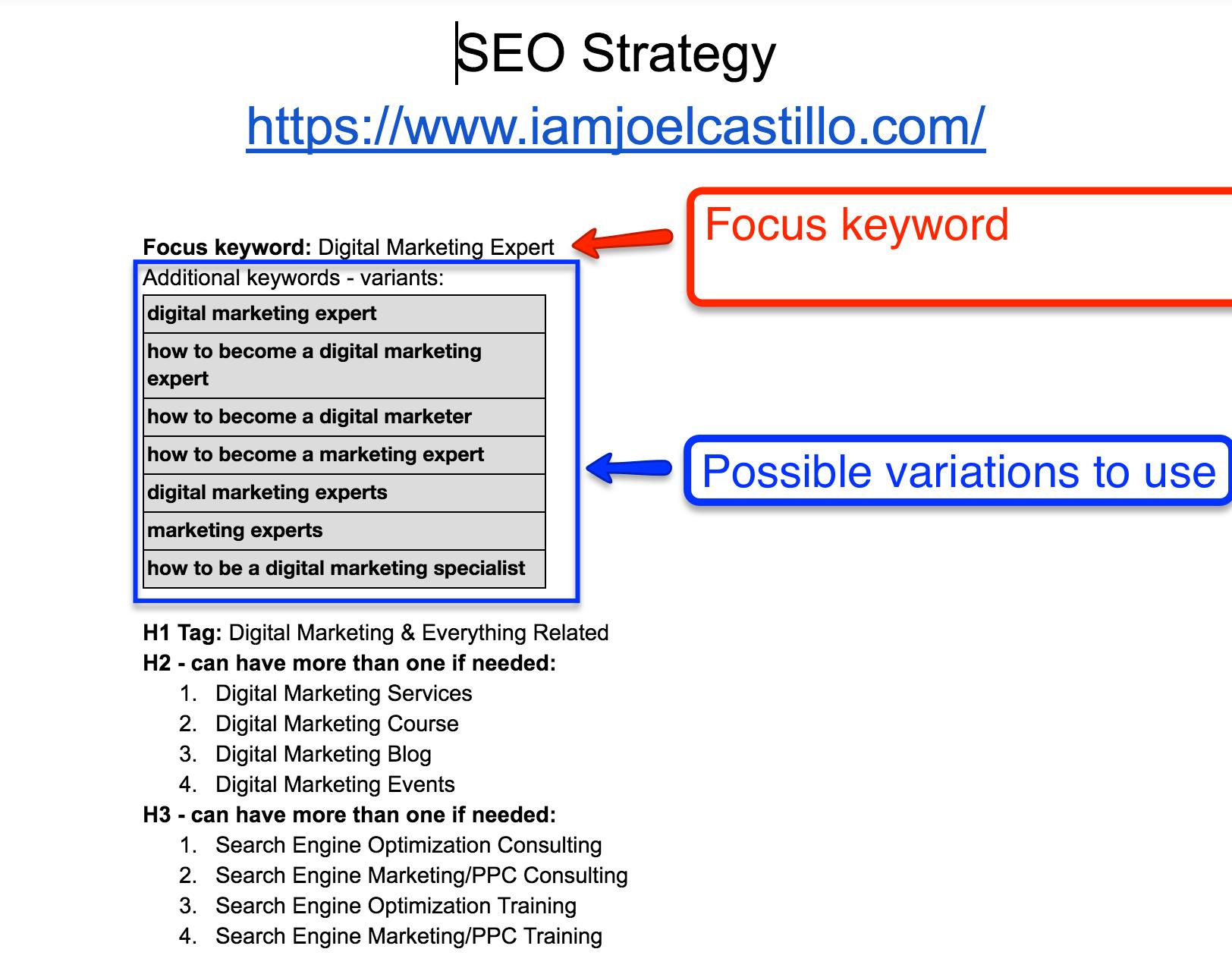 Keyword Research Variations